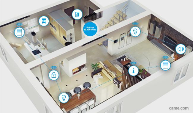 Motivi per rendere domotica la propria casa great news