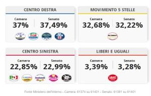 ELEZIONI POLITICHE – PIU' DI 7 ITALIANI SU 10 AL VOTO.