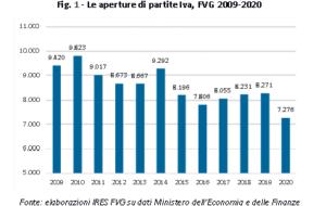 PARTITE IVA FVG: NEL 2020 1000 IN MENO